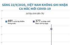 [Infographics] Sáng 22/9, Việt Nam không ghi nhận ca mắc COVID-19 mới