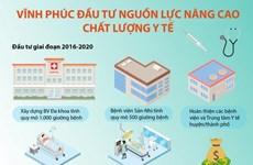 [Infographics] Vĩnh Phúc đầu tư nguồn lực nâng cao chất lượng y tế