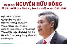 [Infographics] Ông Nguyễn Hữu Đông tái đắc cử Bí thư Tỉnh ủy Sơn La