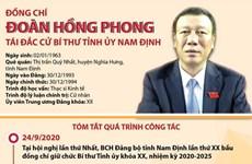 [Infographics] Ông Đoàn Hồng Phong tái đắc cử Bí thư Tỉnh ủy Nam Định
