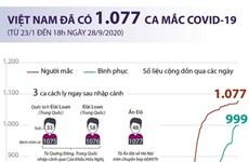 [Infographics] Việt Nam đã ghi nhận 1.077 ca mắc COVID-19