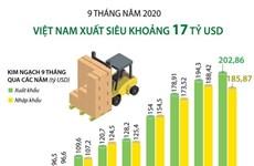 [Infographics] Việt Nam xuất siêu khoảng 17 tỷ USD trong 9 tháng qua