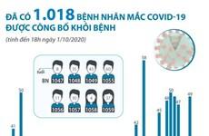 [Infographics] Đã có 1.018 ca mắc COVID-19 được công bố khỏi bệnh
