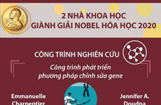 Giải Nobel Hóa học 2020 vinh danh 2 nhà khoa học nữ Pháp và Mỹ