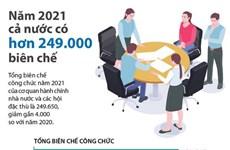 [Infographics] Năm 2021 cả nước có hơn 249.000 biên chế