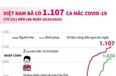 [Infographics] Việt Nam ghi nhận 1.107 ca mắc COVID-19