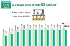[Infographics] Giá xăng E5 RON 92 tăng 53 đồng mỗi lít
