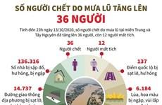 [Infographics] Số người chết do mưa lũ tăng lên 36 người