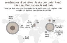 10 nền kinh tế có tổng tài sản của giới tỷ phú tăng trưởng cao nhất