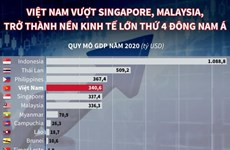 Việt Nam vượt Singapore, Malaysia, trở thành nền kinh tế lớn thứ 4 ĐNÁ