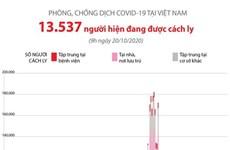 Phòng chống COVID-19 ở Việt Nam: Hơn 13.500 người đang được cách ly