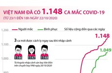 [Infographics] Việt Nam đã ghi nhận 1.148 ca mắc COVID-19