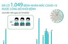 Đã có 1.049 bệnh nhân mắc COVID-19 được công bố khỏi bệnh