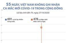 55 ngày, Việt Nam không ghi nhận ca mắc mới COVID-19 trong cộng đồng