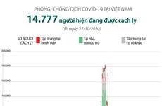 [Infographics] Việt Nam hiện có 14.777 người đang được cách ly