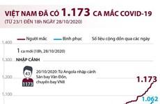 [Infographics] Việt Nam đã ghi nhận 1.173 ca mắc COVID-19