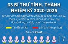 [Infographics] 63 Bí thư tỉnh, thành phố nhiệm kỳ 2020-2025