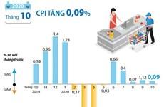 [Infographics] Chỉ số giá tiêu dùng trong tháng 10 tăng 0,09%