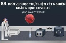 [Infographics] 84 đơn vị được thực hiện xét nghiệm khẳng định COVID-19