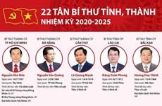 [Infographics] 22 tân bí thư tỉnh, thành nhiệm kỳ 2020-2025