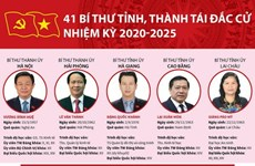 [Infographics] 41 Bí thư tỉnh, thành tái đắc cử nhiệm kỳ 2020-2025