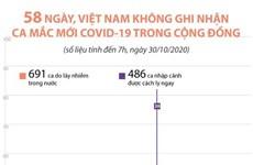 58 ngày, Việt Nam không có ca mắc mới COVID-19 trong cộng đồng