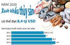 [Infographics] Năm 2020, xuất khẩu thủy sản có thể đạt 8,4 tỷ USD