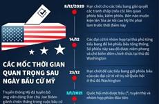 [Infographics] Các mốc thời gian quan trọng sau ngày bầu cử Mỹ