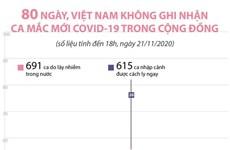 80 ngày, Việt Nam không ghi nhận ca mắc COVID-19 trong cộng đồng