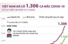[Infographics] Việt Nam ghi nhận có 1.306 ca mắc COVID-19