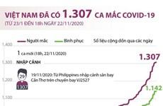 [Infographics] Việt Nam đã ghi nhận 1.307 ca mắc COVID-19