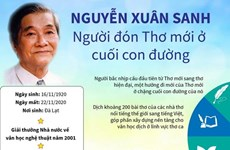 [Infographics] Nguyễn Xuân Sanh: Người đón Thơ mới ở cuối con đường