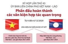 Kỳ họp 43 UB liên Chính phủ Việt-Lào: Phấn đấu hoàn thành các văn kiện