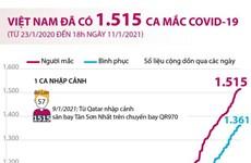 [Infographics] Việt Nam đã ghi nhận 1.515 ca mắc COVID-19