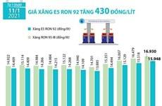 [Infographics] Giá xăng E5 RON 92 tăng 430 đồng mỗi lít