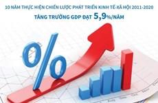 Chiến lược phát triển KTXH 2011-2020: Tăng trưởng GDP đạt 5,9% mỗi năm