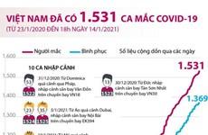 [Infographics] Việt Nam đã ghi nhận 1.531 ca mắc COVID-19