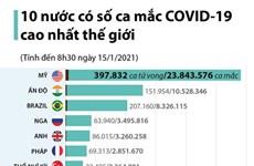 [Infographics] 10 nước có số ca mắc COVID-19 cao nhất thế giới