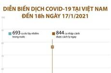 [Infographics] Diễn biến dịch COVID-19 tại Việt Nam đến 18h ngày 17/1
