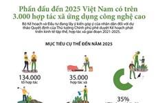 Phấn đấu đến 2025, Việt Nam có hơn 3.000 HTX ứng dụng công nghệ cao