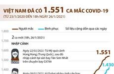[Infographics] Việt Nam đã ghi nhận 1.551 ca mắc COVID-19