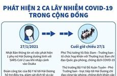 [Infographics] Phát hiện 2 ca lây nhiễm COVID-19 trong cộng đồng