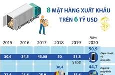 [Infographics] Tám mặt hàng xuất khẩu trên 6 tỷ USD