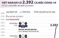 [Infographics] Việt Nam đã có 2.392 ca mắc COVID-19