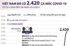 [Infographics] Việt Nam đã ghi nhận 2.420 ca mắc COVID-19