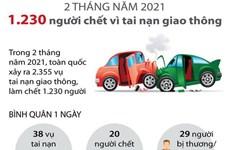 1.230 người chết vì tai nạn giao thông trong 2 tháng đầu năm