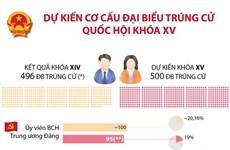 [Infographics] Dự kiến cơ cấu đại biểu trúng cử Quốc hội khóa XV