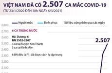 [Infographics] Việt Nam đã ghi nhận 2.507 ca mắc COVID-19