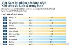 Việt Nam lần đầu lọt nhóm kinh tế có 'Chỉ số tự do kinh tế trung bình'