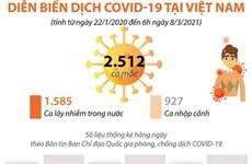 [Infographics] Diễn biến tình hình dịch COVID-19 tại Việt Nam